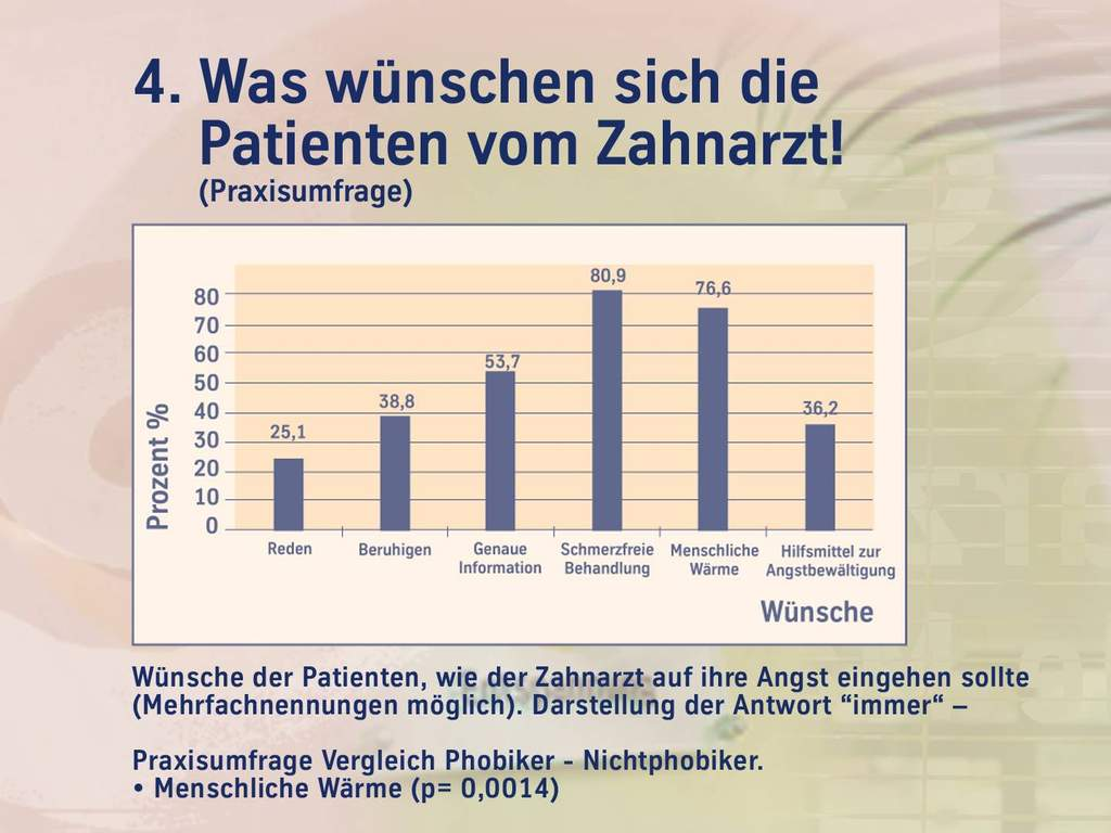 Angstmanagement - Patientenwünsche